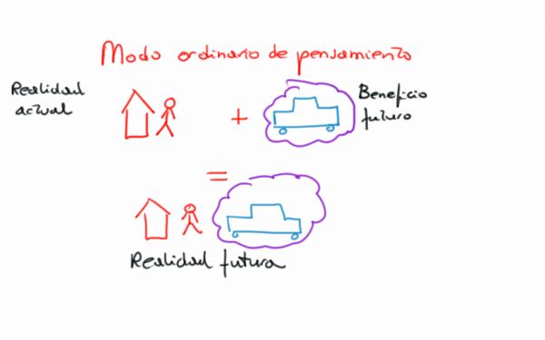 Lo que creemos normalmente que es el futuro