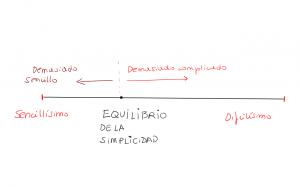 El equilibrio entre lo demasiado simple y lo demasiado complicado.