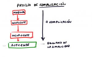 Proceso de complicación