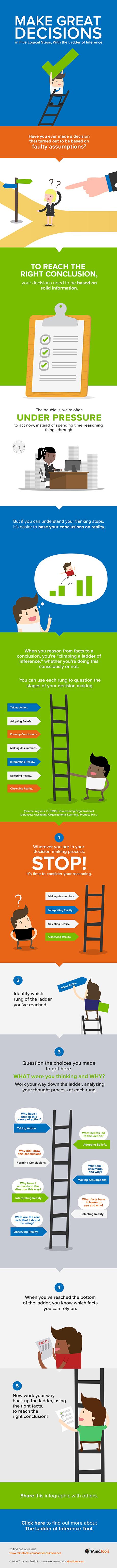 Escalera de la inferencia infográfico