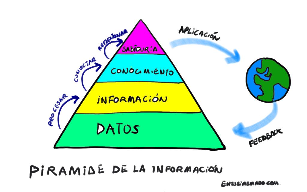 La pirámide de la información