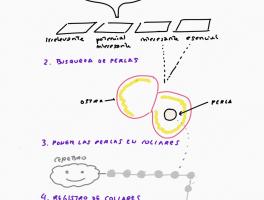 Cómo procesar la información con el método del collar de perlas