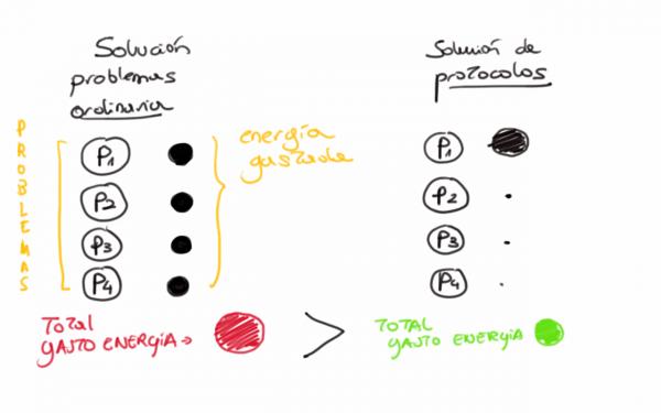 sistema de protocolos: cómo saber siempre lo que hacer.