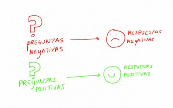 preguntas negativas respuestas negativas