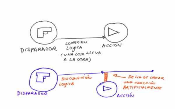 conexion logica