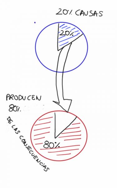 Principio de Pareto o regla 80-20 dibujo