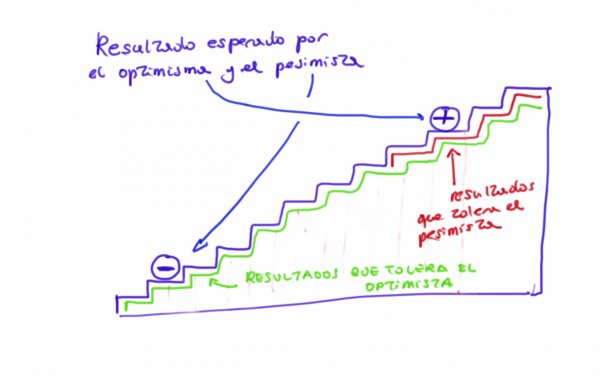 Optimistas vs pesimistas