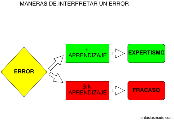 Maneras de interpretar un error (1)