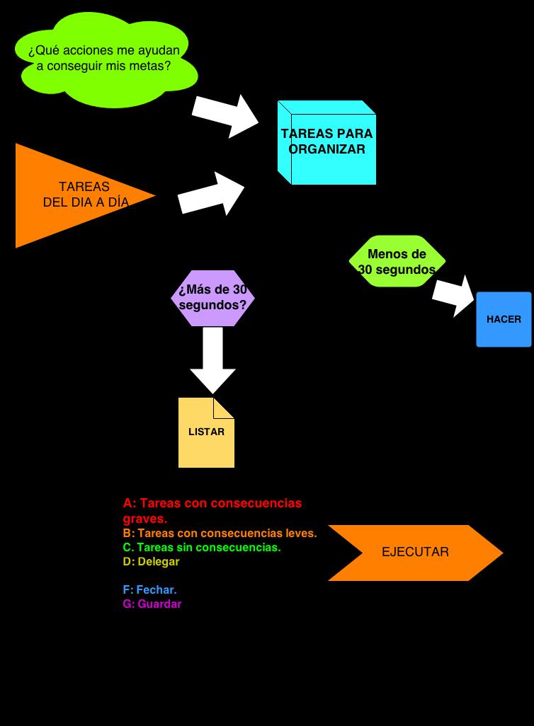 el sistema ABCDEFG