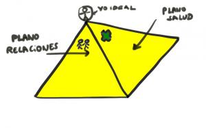 La pirámide de los valores