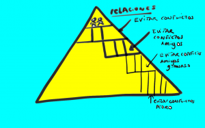 pirámide solución de conflictos