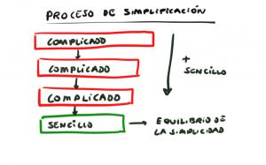 Proceso de simplificación