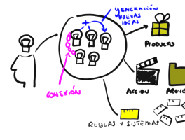 ¿Para qué sirven las ideas?