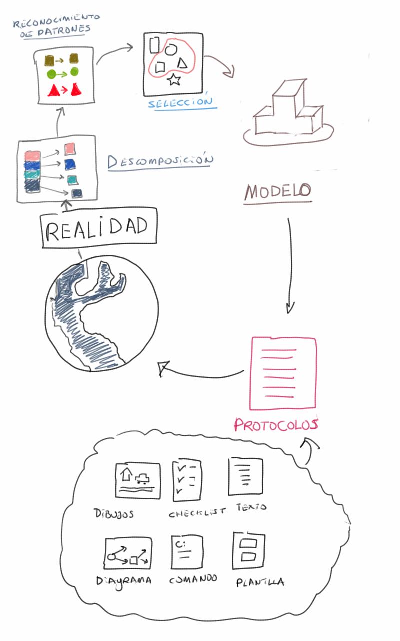 El esquema de cómo crear un protocolo.
