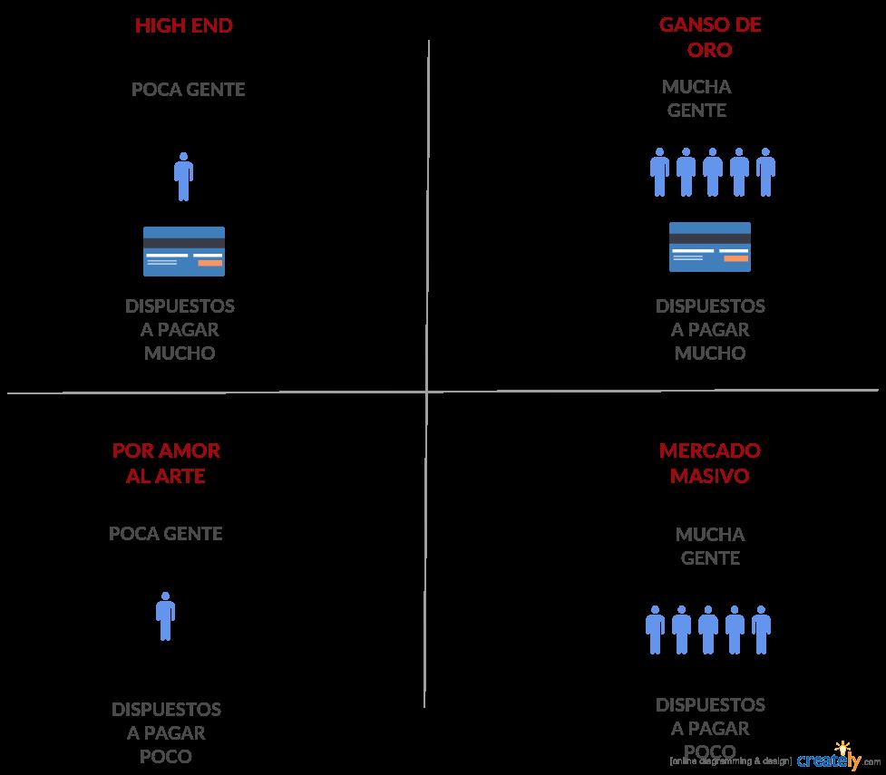 Cómo ganar dinero desde casa.Diagrama de demanda