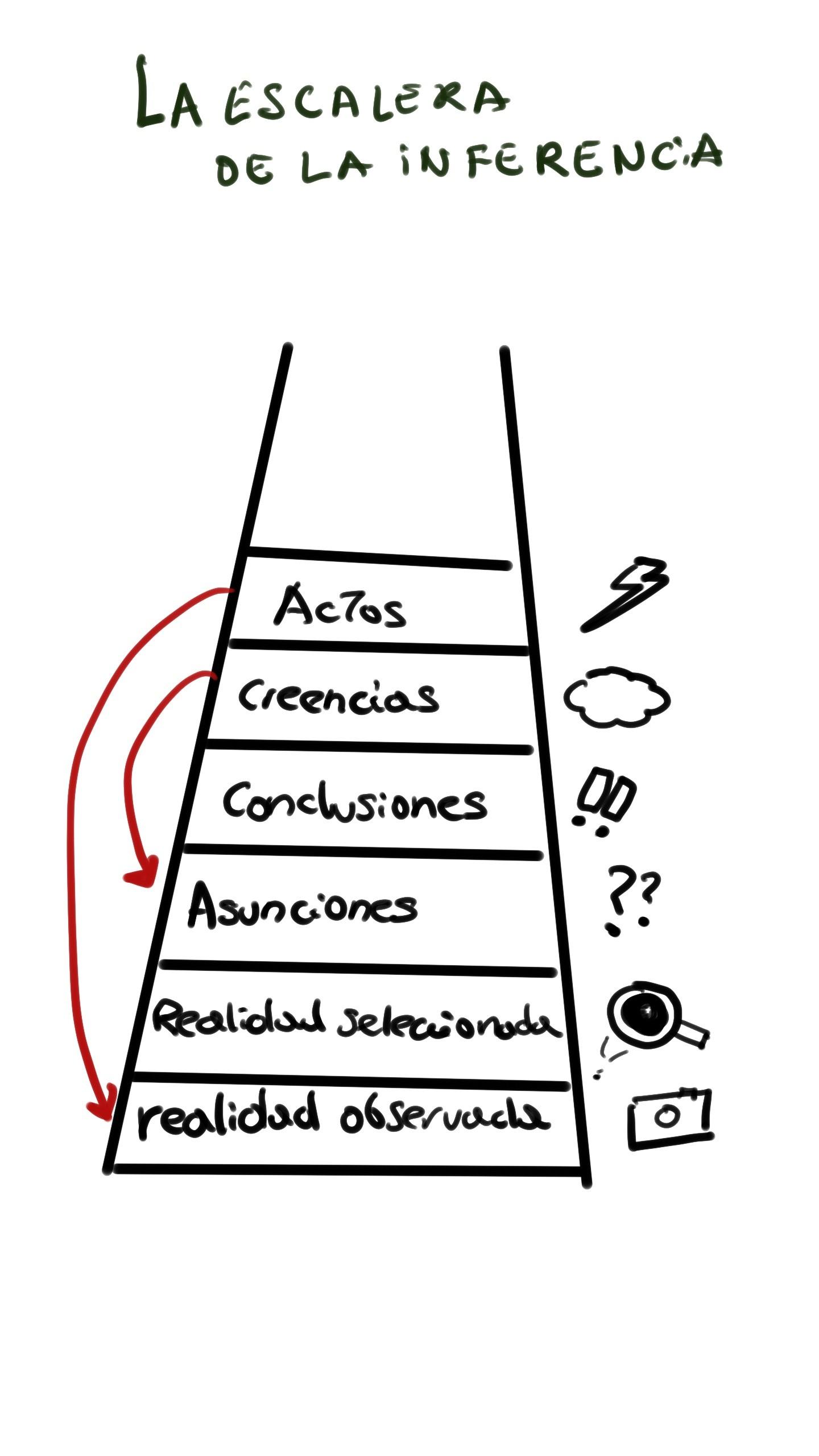 La escalera de la inferencia