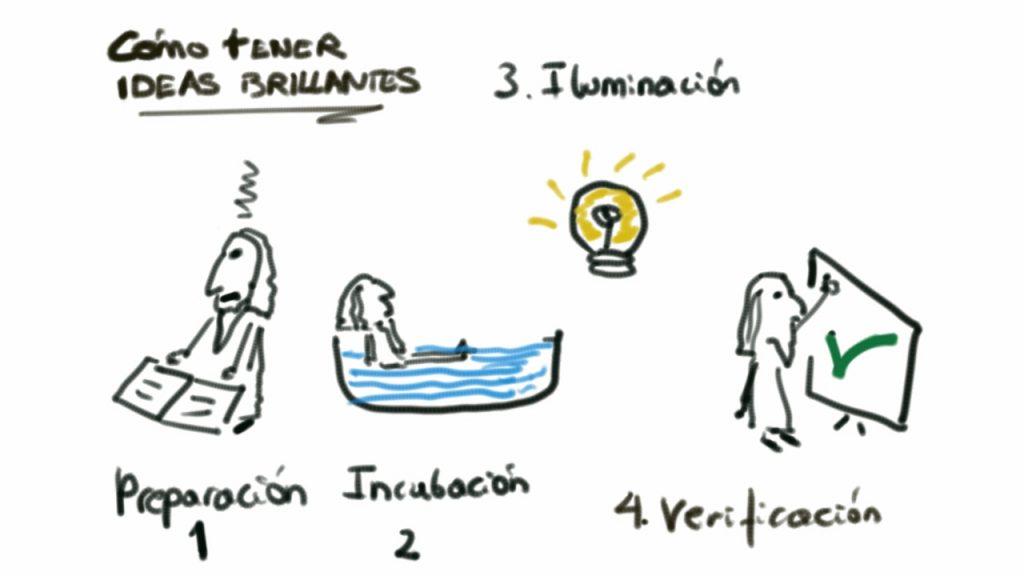 Las 4 fases necesarias para tener ideas brillantes o momentos ahá