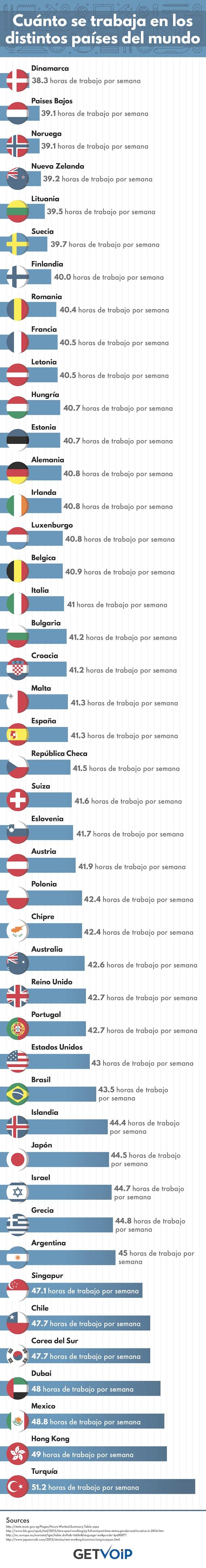 Cuánto se trabaja en cada país